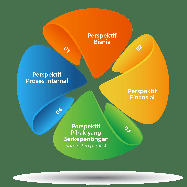 4 perspektif BCMS